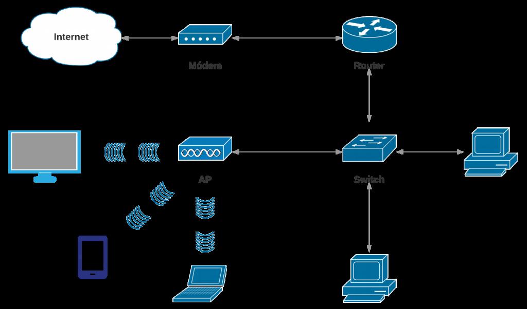 Diagrama de red típica